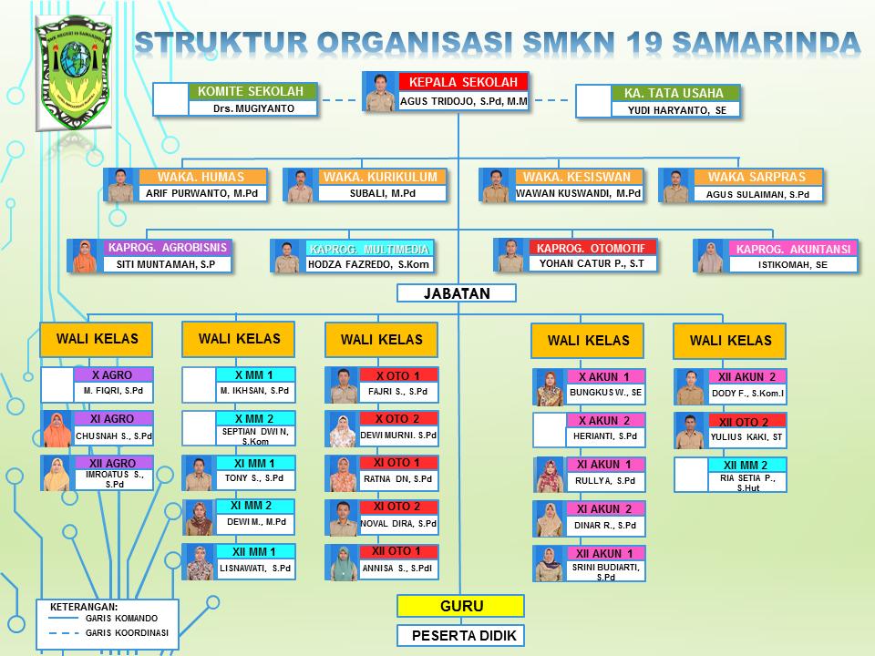 Struktur Organisasi SMKN 19 Samarinda